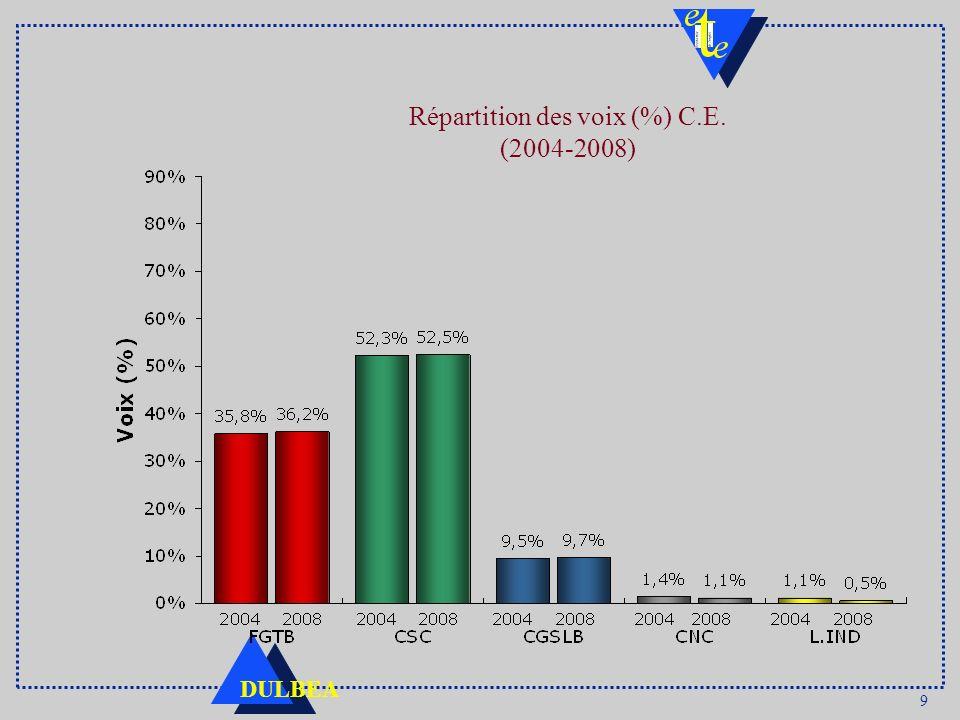 9 DULBEA Répartition des voix (%) C.E. (2004-2008)