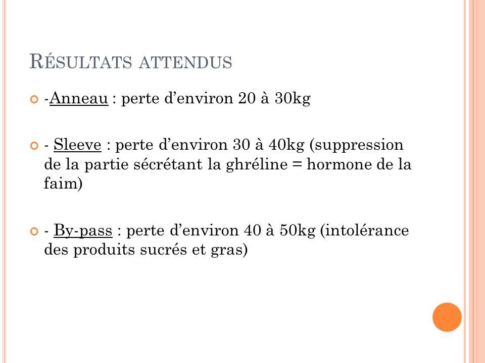 R ÉSULTATS ATTENDUS -Anneau : perte denviron 20 à 30kg - Sleeve : perte denviron 30 à 40kg (suppression de la partie sécrétant la ghréline = hormone d