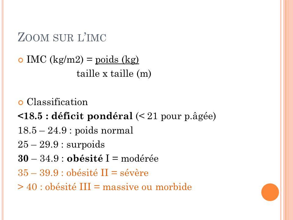 Z OOM SUR L IMC IMC (kg/m2) = poids (kg) taille x taille (m) Classification <18.5 : déficit pondéral (< 21 pour p.âgée) 18.5 – 24.9 : poids normal 25