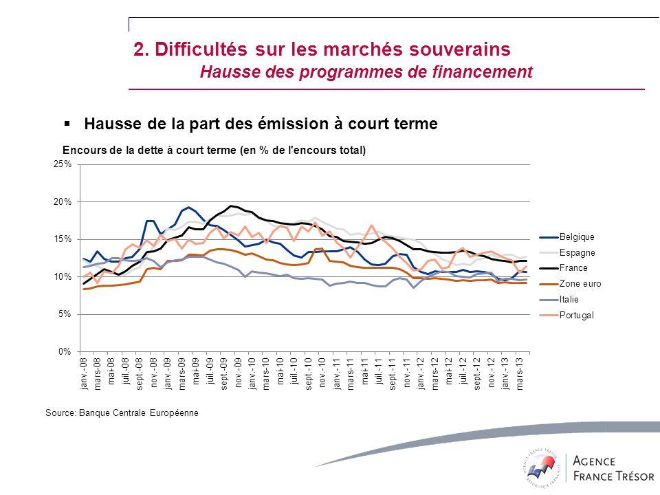 Source: Banque Centrale Européenne Hausse de la part des émission à court terme 2.