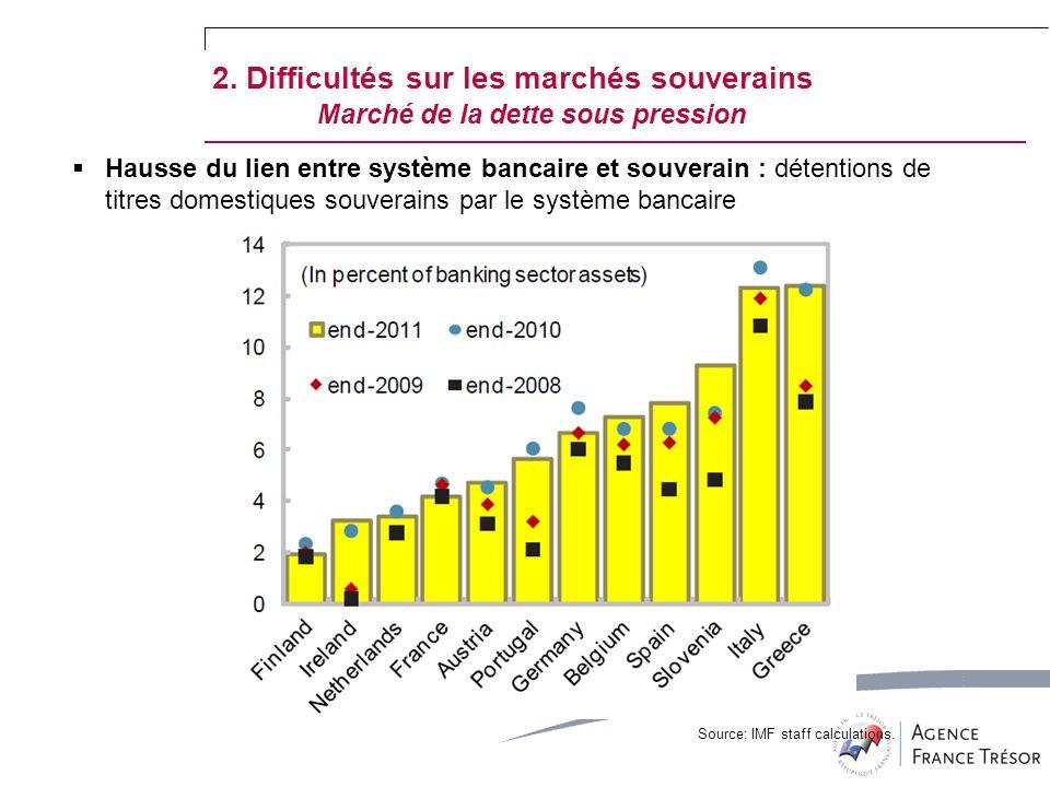 Hausse du lien entre système bancaire et souverain : détentions de titres domestiques souverains par le système bancaire Source: IMF staff calculations.