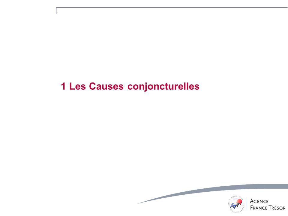 1 Les Causes conjoncturelles