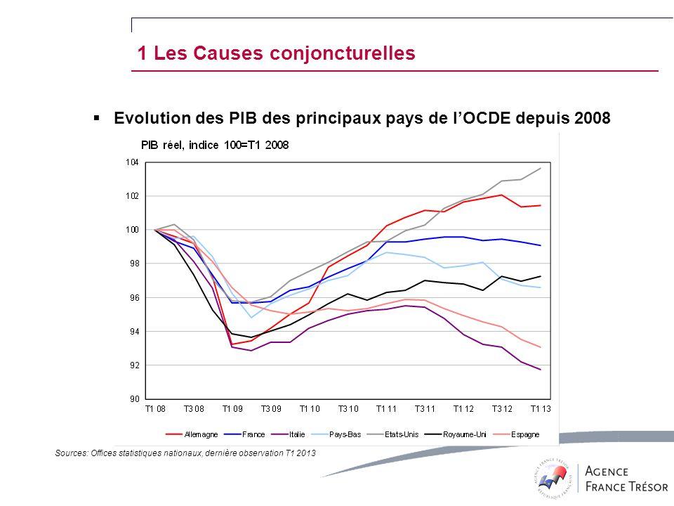 Evolution des PIB des principaux pays de lOCDE depuis 2008 Sources: Offices statistiques nationaux, dernière observation T1 2013 1 Les Causes conjoncturelles