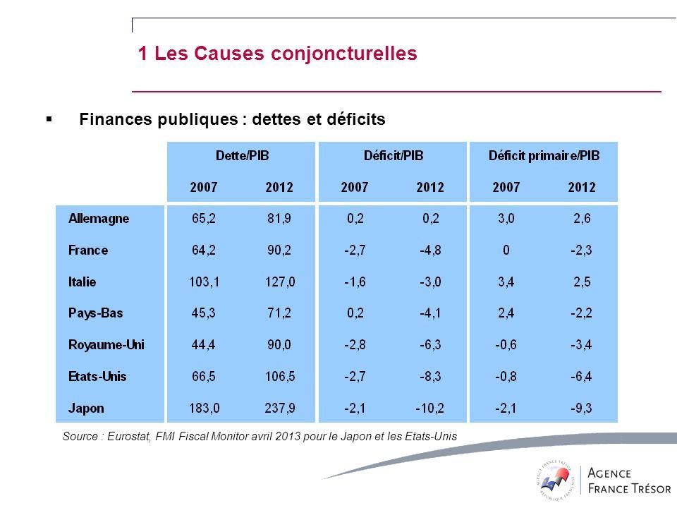 Finances publiques : dettes et déficits Source : Eurostat, FMI Fiscal Monitor avril 2013 pour le Japon et les Etats-Unis 1 Les Causes conjoncturelles
