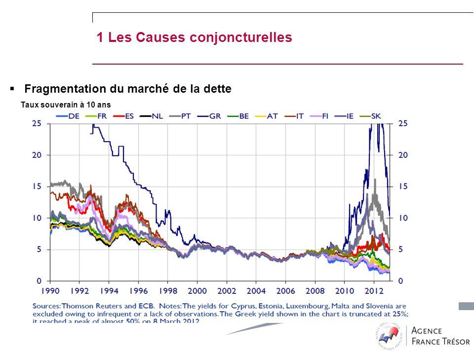 Fragmentation du marché de la dette Taux souverain à 10 ans 1 Les Causes conjoncturelles