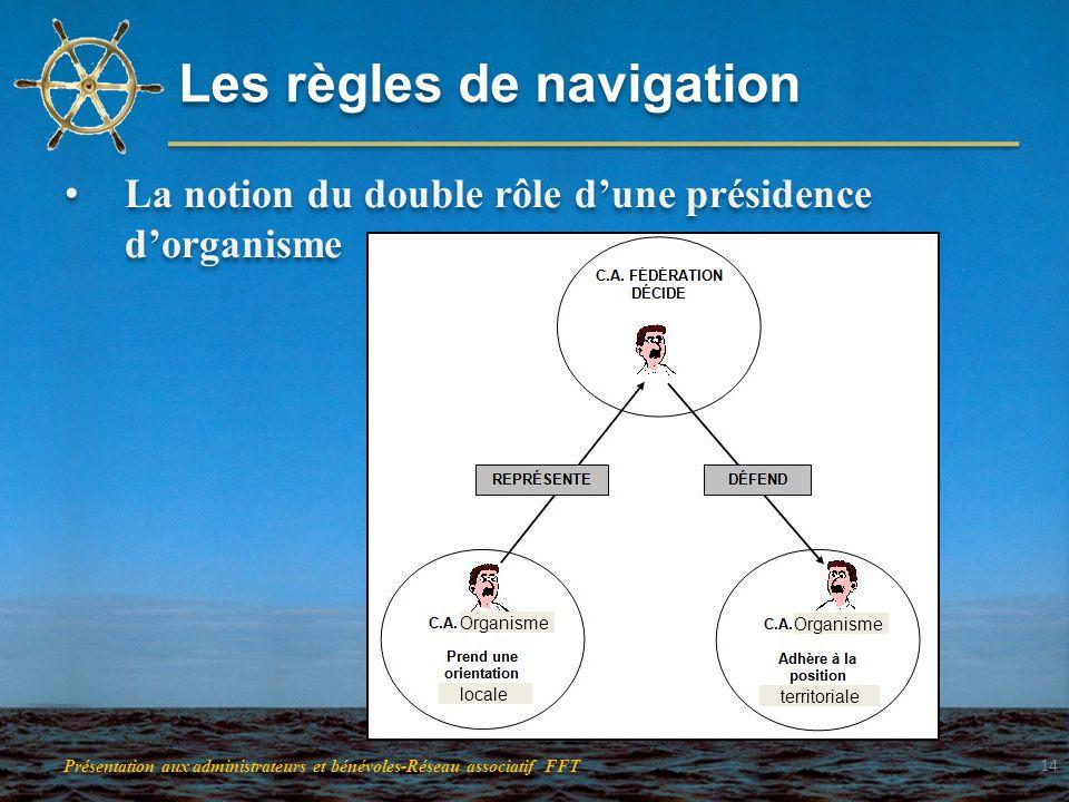 Les règles de navigation La notion du double rôle dune présidence dorganisme Présentation aux administrateurs et bénévoles-Réseau associatif FFT 14 Or