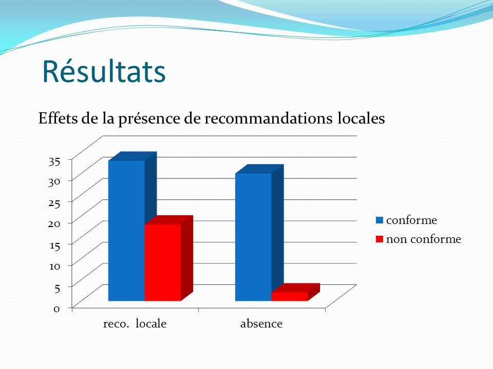 Résultats Effets de la présence de recommandations locales