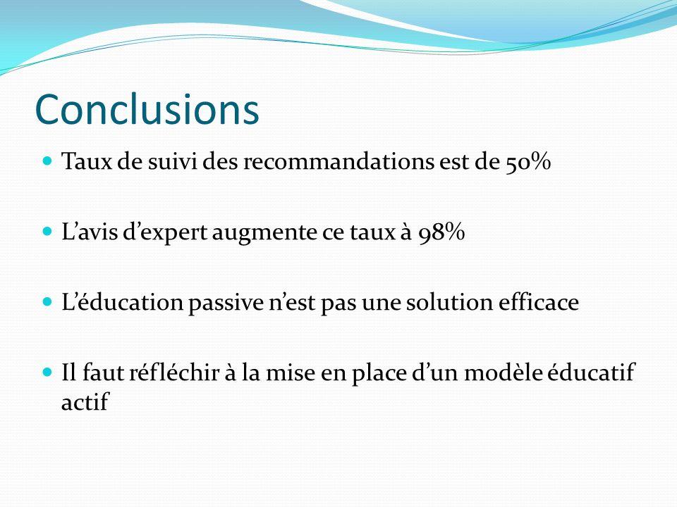 Conclusions Taux de suivi des recommandations est de 50% Lavis dexpert augmente ce taux à 98% Léducation passive nest pas une solution efficace Il fau