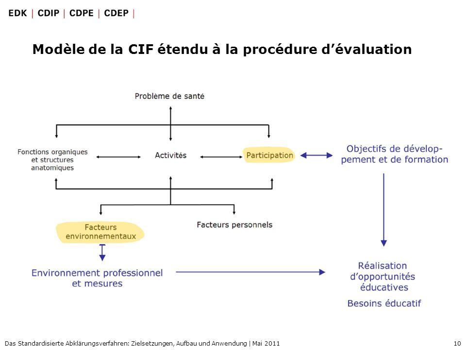 10 Das Standardisierte Abklärungsverfahren: Zielsetzungen, Aufbau und Anwendung | Mai 2011 Modèle de la CIF étendu à la procédure dévaluation