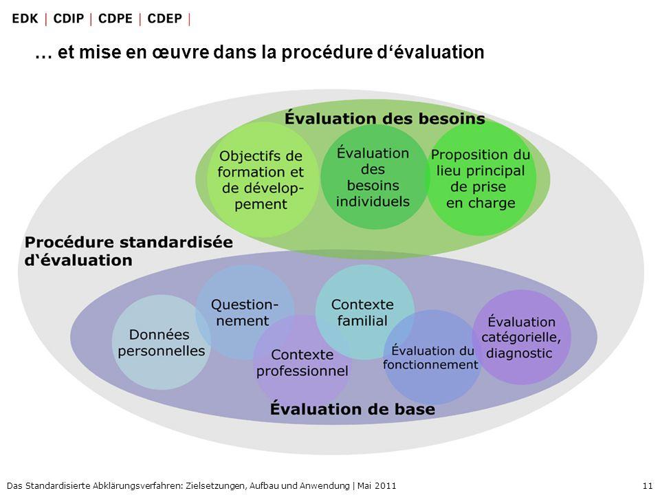 11 Das Standardisierte Abklärungsverfahren: Zielsetzungen, Aufbau und Anwendung | Mai 2011 … et mise en œuvre dans la procédure dévaluation
