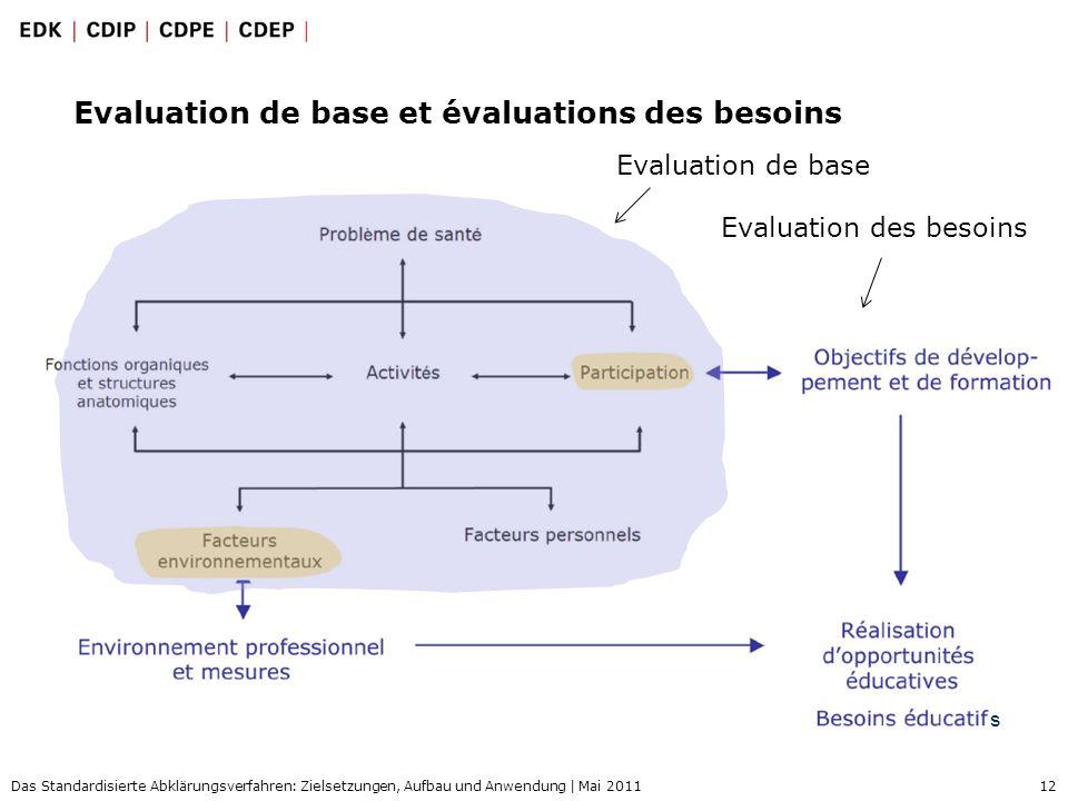 12 Das Standardisierte Abklärungsverfahren: Zielsetzungen, Aufbau und Anwendung | Mai 2011 Evaluation de base et évaluations des besoins Evaluation de