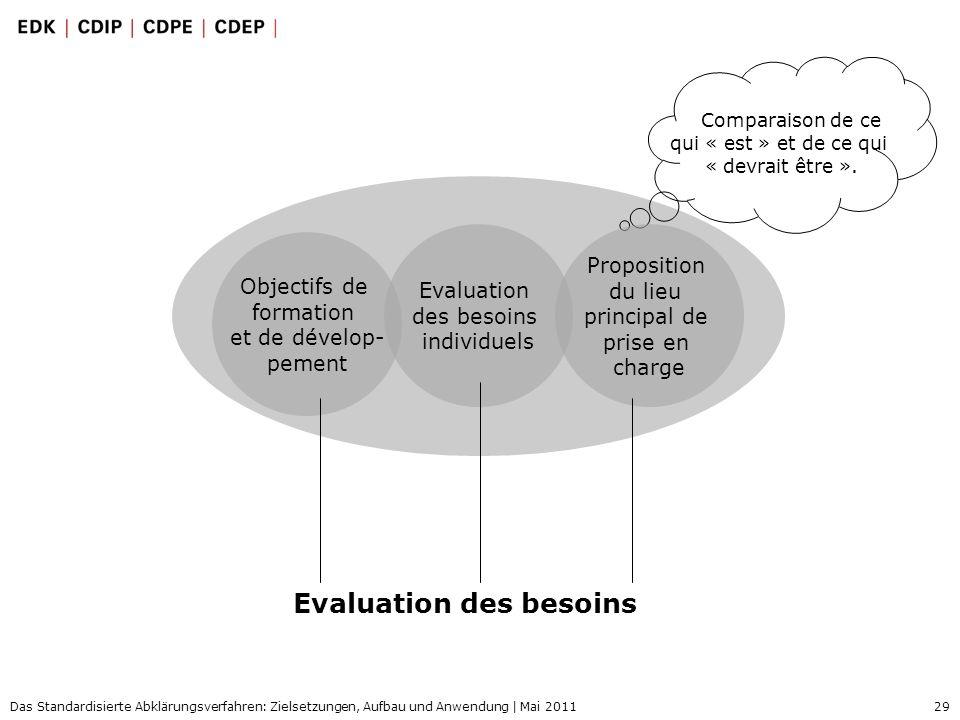 29 Das Standardisierte Abklärungsverfahren: Zielsetzungen, Aufbau und Anwendung | Mai 2011 Evaluation des besoins Comparaison de ce qui « est » et de