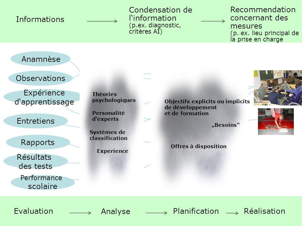 5 Das Standardisierte Abklärungsverfahren: Zielsetzungen, Aufbau und Anwendung | Mai 2011 Anamnèse Observations Résultats des tests Entretiens Expérie