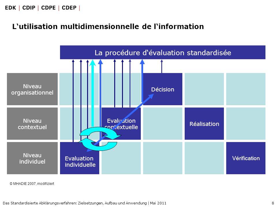8 Das Standardisierte Abklärungsverfahren: Zielsetzungen, Aufbau und Anwendung | Mai 2011 Lutilisation multidimensionnelle de linformation Evaluation