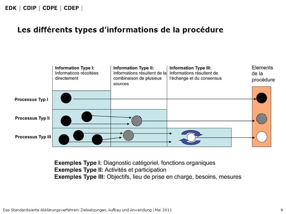 9 Das Standardisierte Abklärungsverfahren: Zielsetzungen, Aufbau und Anwendung | Mai 2011 Les différents types dinformations de la procédure