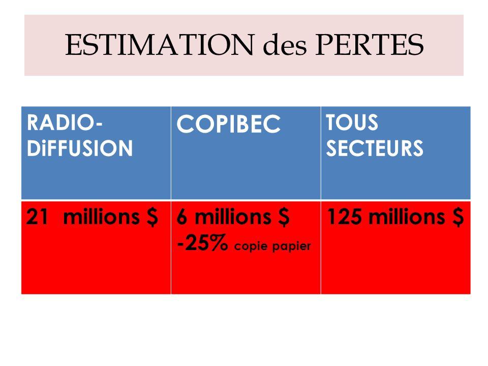 ESTIMATION des PERTES RADIO- DiFFUSION COPIBEC TOUS SECTEURS 21 millions $6 millions $ -25% copie papier 125 millions $
