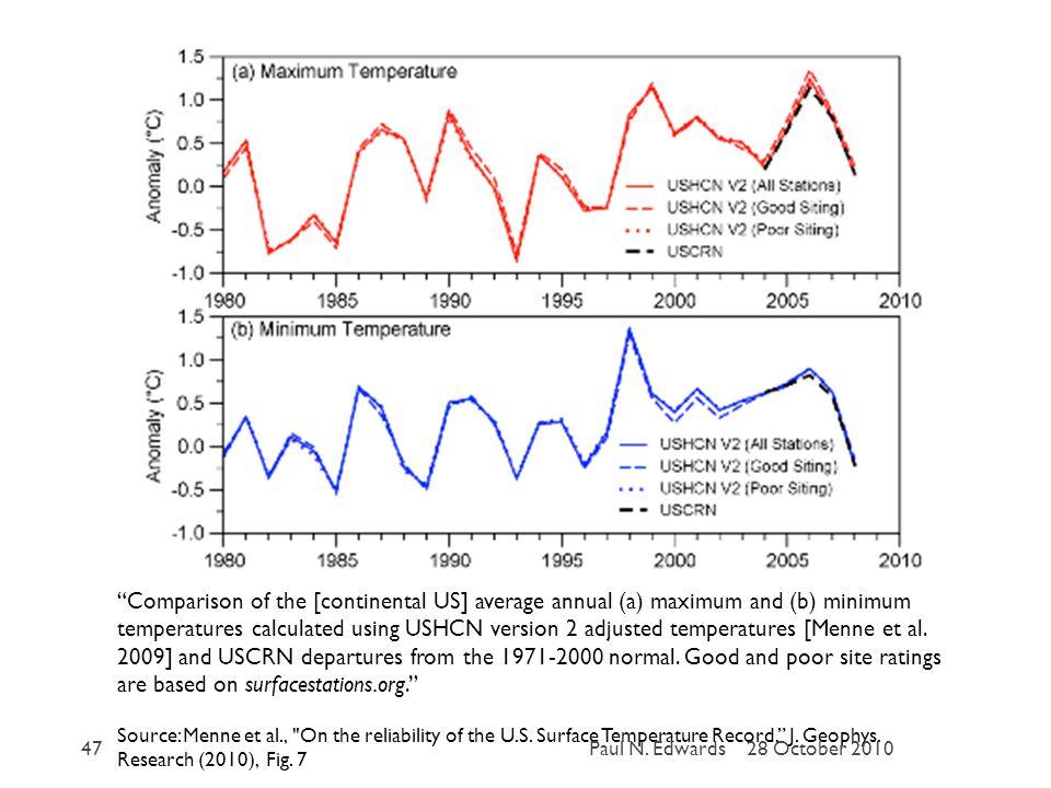 Comparison of the [continental US] average annual (a) maximum and (b) minimum temperatures calculated using USHCN version 2 adjusted temperatures [Menne et al.