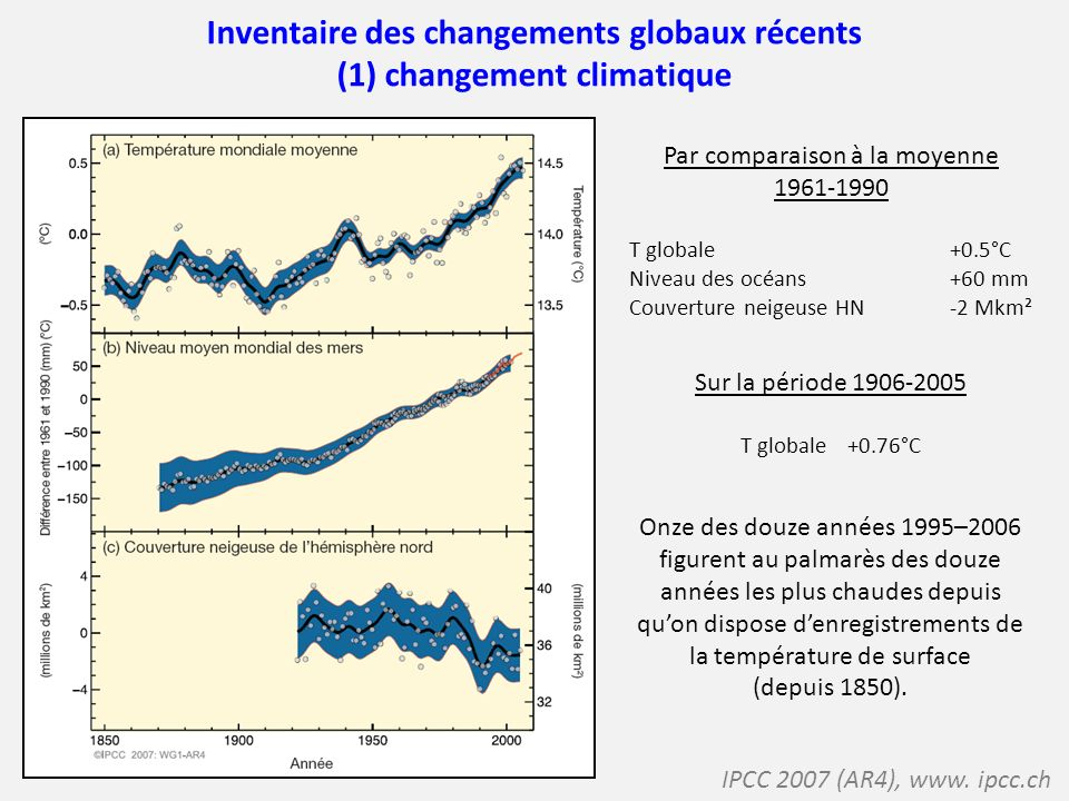 Inventaire des changements globaux récents (1) changement climatique IPCC 2007 (AR4), www. ipcc.ch Par comparaison à la moyenne 1961-1990 T globale +0