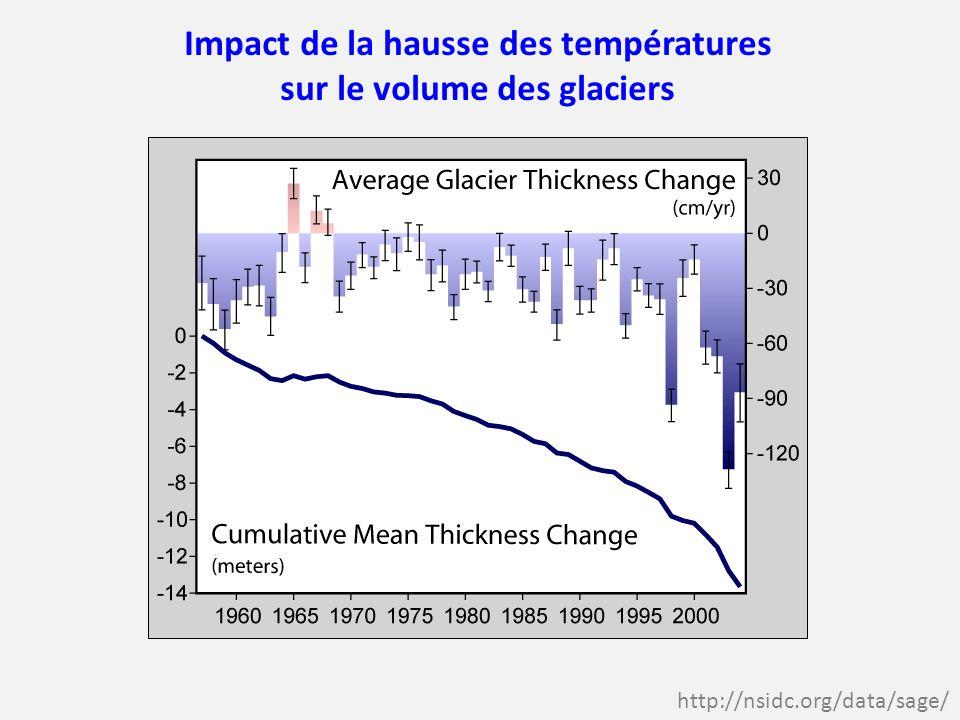 Impact de la hausse des températures sur le volume des glaciers http://nsidc.org/data/sage/