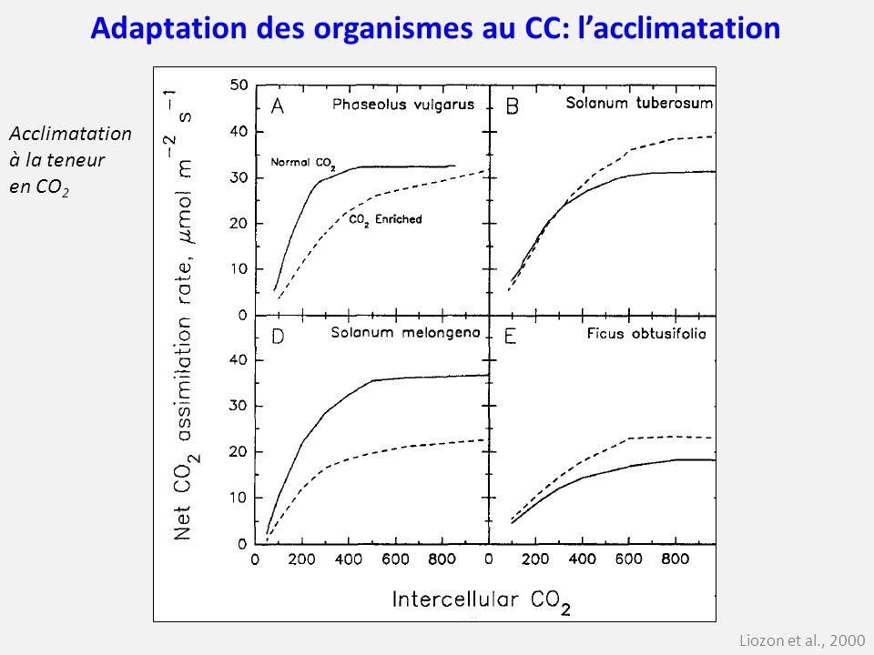 Liozon et al., 2000 Adaptation des organismes au CC: lacclimatation Acclimatation à la teneur en CO 2