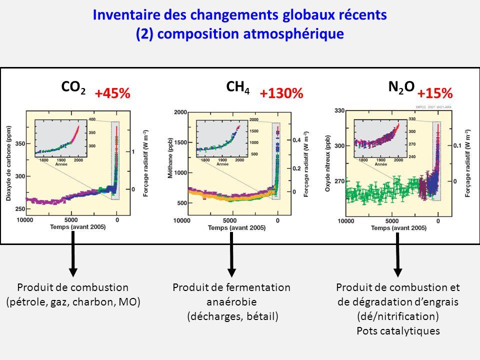 CO2 CH 4 N2ON2O Inventaire des changements globaux récents (2) composition atmosphérique Produit de combustion (pétrole, gaz, charbon, MO) Produit de