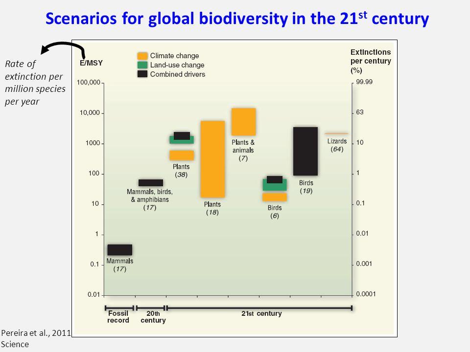 Rate of extinction per million species per year Scenarios for global biodiversity in the 21 st century Pereira et al., 2011 Science