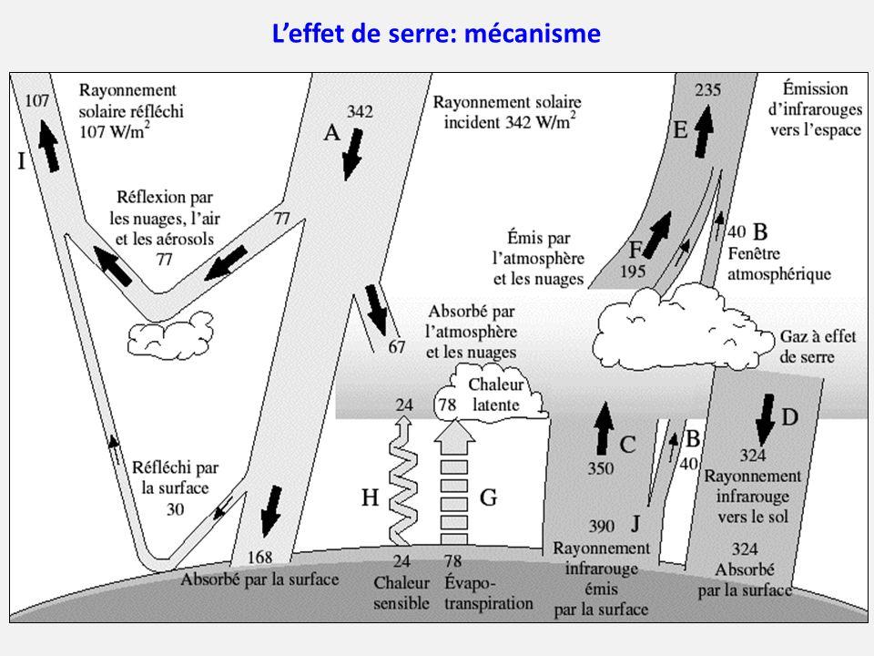 Impact de la hausse des températures sur le permafrost (3) Rétroaction positive: la fonte du permafrost promeut le réchauffement Beer, 2008 Nature Geoscience