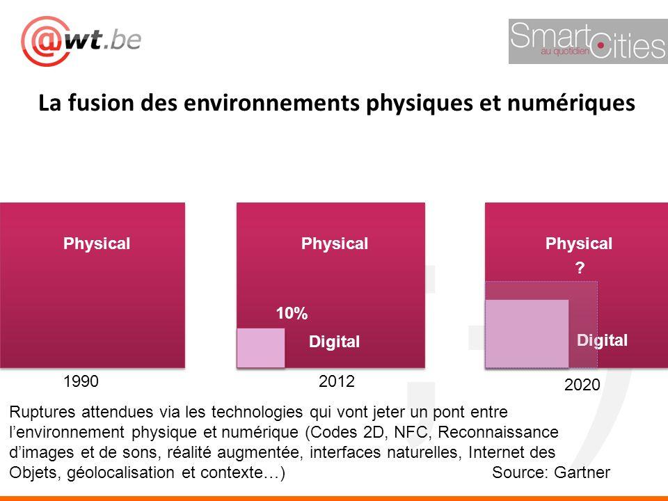 ;-) La fusion des environnements physiques et numériques 19902012 2020 10% ? Physical Digital Source: Gartner Ruptures attendues via les technologies