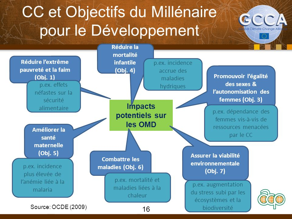 CC et Objectifs du Millénaire pour le Développement Impacts potentiels sur les OMD Réduire lextrême pauvreté et la faim (Obj.