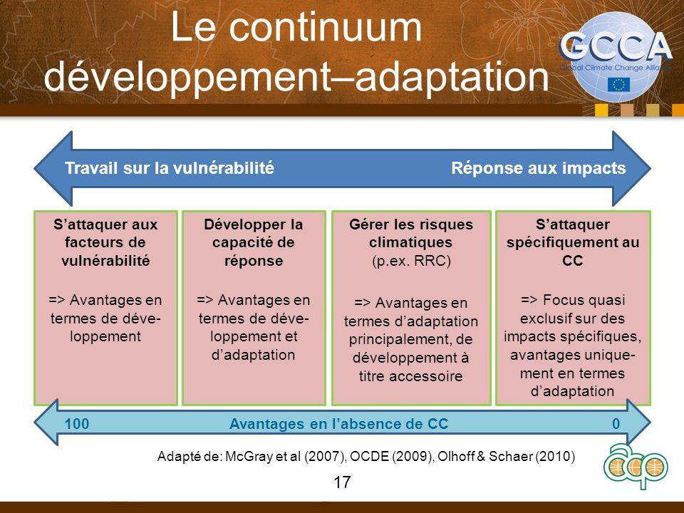 Le continuum développement–adaptation Travail sur la vulnérabilitéRéponse aux impacts Sattaquer aux facteurs de vulnérabilité => Avantages en termes de déve- loppement Développer la capacité de réponse => Avantages en termes de déve- loppement et dadaptation Gérer les risques climatiques (p.ex.