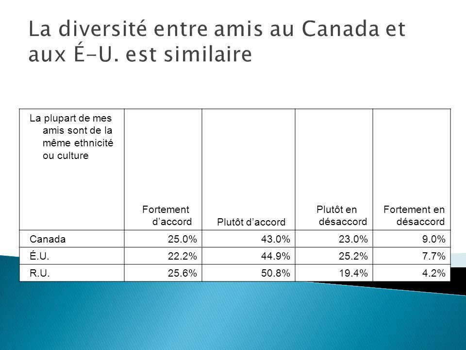 La plupart de mes amis sont de la même ethnicité ou culture Fortement daccordPlutôt daccord Plutôt en désaccord Fortement en désaccord Canada25.0%43.0%23.0%9.0% É.U.22.2%44.9%25.2%7.7% R.U.25.6%50.8%19.4%4.2% La diversité entre amis au Canada et aux É-U.