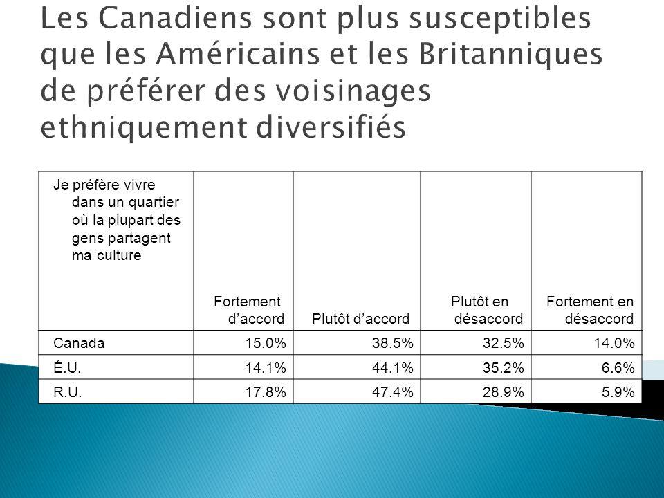 Je préfère vivre dans un quartier où la plupart des gens partagent ma culture Fortement daccordPlutôt daccord Plutôt en désaccord Fortement en désaccord Canada15.0%38.5%32.5%14.0% É.U.14.1%44.1%35.2%6.6% R.U.17.8%47.4%28.9%5.9% Les Canadiens sont plus susceptibles que les Américains et les Britanniques de préférer des voisinages ethniquement diversifiés