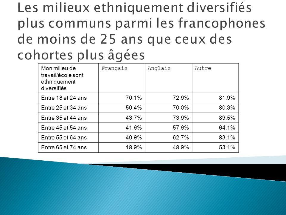 Mon milieu de travail/école sont ethniquement diversifiés FrançaisAnglaisAutre Entre 18 et 24 ans70.1%72.9%81.9% Entre 25 et 34 ans50.4%70.0%80.3% Entre 35 et 44 ans43.7%73.9%89.5% Entre 45 et 54 ans41.9%57.9%64.1% Entre 55 et 64 ans40.9%62.7%83.1% Entre 65 et 74 ans18.9%48.9%53.1% Les milieux ethniquement diversifiés plus communs parmi les francophones de moins de 25 ans que ceux des cohortes plus âgées