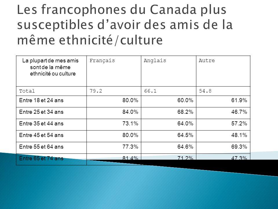 La plupart de mes amis sont de la même ethnicité ou culture FrançaisAnglaisAutre Total79.266.154.8 Entre 18 et 24 ans80.0%60.0%61.9% Entre 25 et 34 ans84.0%68.2%46.7% Entre 35 et 44 ans73.1%64.0%57.2% Entre 45 et 54 ans80.0%64.5%48.1% Entre 55 et 64 ans77.3%64.6%69.3% Entre 65 et 74 ans81.4%71.2%47.3% Les francophones du Canada plus susceptibles davoir des amis de la même ethnicité/culture