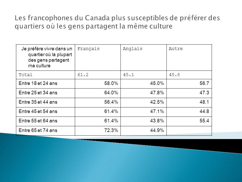 Je préfère vivre dans un quartier où la plupart des gens partagent ma culture FrançaisAnglaisAutre Total61.245.145.8 Entre 18 et 24 ans58.0%45.0%56.7 Entre 25 et 34 ans64.0%47.8%47.3 Entre 35 et 44 ans56.4%42.5%48.1 Entre 45 et 54 ans61.4%47.1%44.8 Entre 55 et 64 ans61.4%43.8%55.4 Entre 65 et 74 ans72.3%44.9% Les francophones du Canada plus susceptibles de préférer des quartiers où les gens partagent la même culture