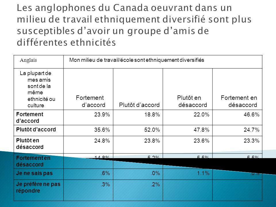 Les anglophones du Canada oeuvrant dans un milieu de travail ethniquement diversifié sont plus susceptibles davoir un groupe damis de différentes ethnicités Anglais Mon milieu de travail/école sont ethniquement diversifiés La plupart de mes amis sont de la même ethnicité ou culture Fortement daccordPlutôt daccord Plutôt en désaccord Fortement en désaccord Fortement daccord 23.9%18.8%22.0%46.6% Plutôt daccord 35.6%52.0%47.8%24.7% Plutôt en désaccord 24.8%23.8%23.6%23.3% Fortement en désaccord 14.8%5.2%5.5% Je ne sais pas.6%.0%1.1%.0% Je préfère ne pas répondre.3%.2%