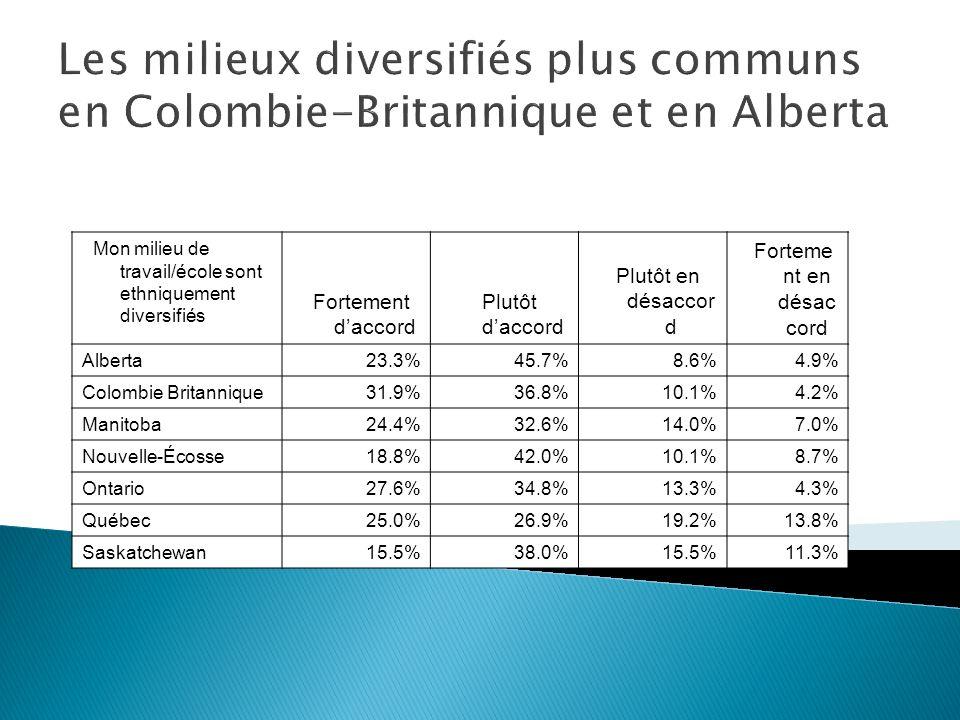 Mon milieu de travail/école sont ethniquement diversifiés Fortement daccord Plutôt daccord Plutôt en désaccor d Forteme nt en désac cord Alberta23.3%45.7%8.6%4.9% Colombie Britannique31.9%36.8%10.1%4.2% Manitoba24.4%32.6%14.0%7.0% Nouvelle-Écosse18.8%42.0%10.1%8.7% Ontario27.6%34.8%13.3%4.3% Québec25.0%26.9%19.2%13.8% Saskatchewan15.5%38.0%15.5%11.3% Les milieux diversifiés plus communs en Colombie-Britannique et en Alberta