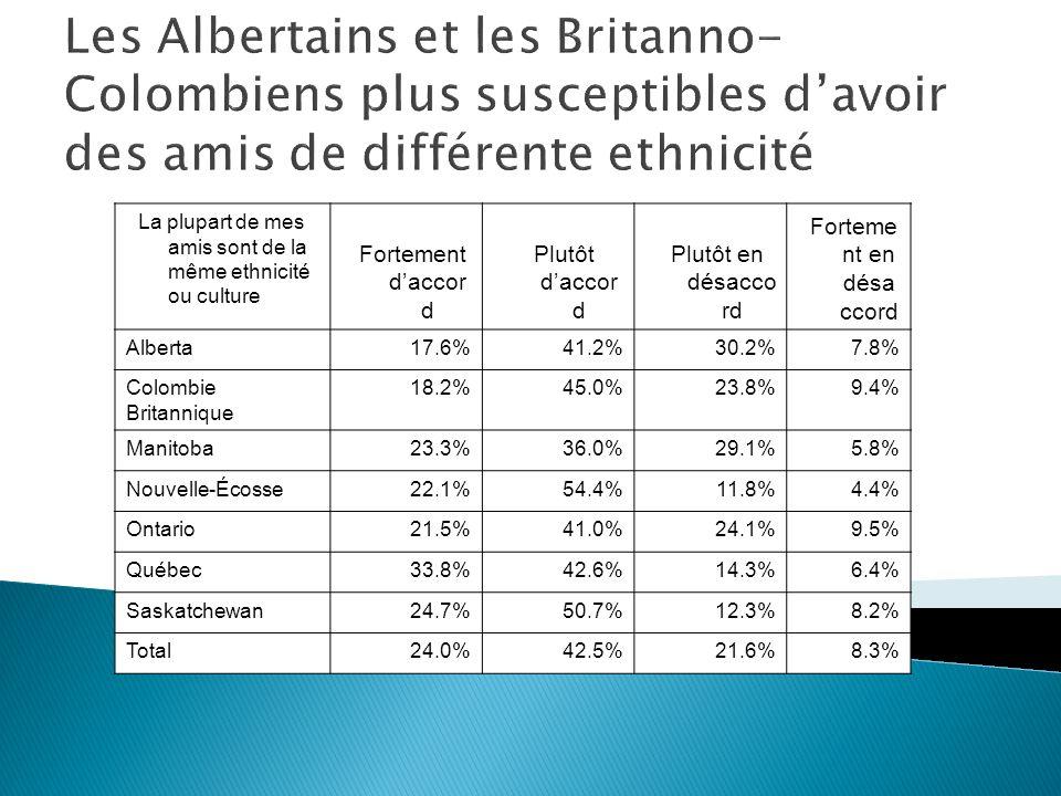 La plupart de mes amis sont de la même ethnicité ou culture Fortement daccor d Plutôt daccor d Plutôt en désacco rd Forteme nt en désa ccord Alberta17.6%41.2%30.2%7.8% Colombie Britannique 18.2%45.0%23.8%9.4% Manitoba23.3%36.0%29.1%5.8% Nouvelle-Écosse22.1%54.4%11.8%4.4% Ontario21.5%41.0%24.1%9.5% Québec33.8%42.6%14.3%6.4% Saskatchewan24.7%50.7%12.3%8.2% Total24.0%42.5%21.6%8.3% Les Albertains et les Britanno- Colombiens plus susceptibles davoir des amis de différente ethnicité