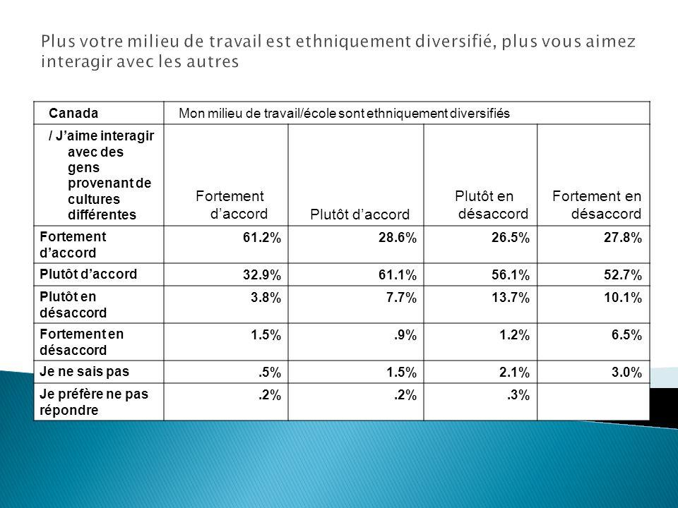 Canada Mon milieu de travail/école sont ethniquement diversifiés / Jaime interagir avec des gens provenant de cultures différentes Fortement daccordPlutôt daccord Plutôt en désaccord Fortement en désaccord Fortement daccord 61.2%28.6%26.5%27.8% Plutôt daccord 32.9%61.1%56.1%52.7% Plutôt en désaccord 3.8%7.7%13.7%10.1% Fortement en désaccord 1.5%.9%1.2%6.5% Je ne sais pas.5%1.5%2.1%3.0% Je préfère ne pas répondre.2%.3% Plus votre milieu de travail est ethniquement diversifié, plus vous aimez interagir avec les autres