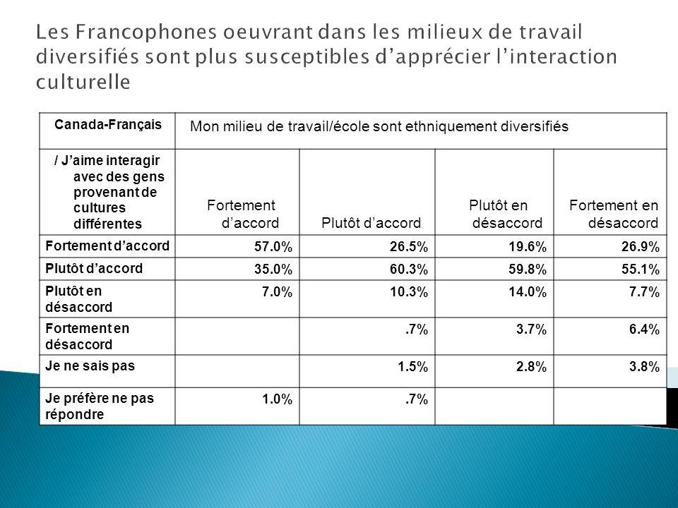 Canada-Français Mon milieu de travail/école sont ethniquement diversifiés / Jaime interagir avec des gens provenant de cultures différentes Fortement daccordPlutôt daccord Plutôt en désaccord Fortement en désaccord Fortement daccord 57.0%26.5%19.6%26.9% Plutôt daccord 35.0%60.3%59.8%55.1% Plutôt en désaccord 7.0%10.3%14.0%7.7% Fortement en désaccord.7%3.7%6.4% Je ne sais pas 1.5%2.8%3.8% Je préfère ne pas répondre 1.0%.7% Les Francophones oeuvrant dans les milieux de travail diversifiés sont plus susceptibles dapprécier linteraction culturelle
