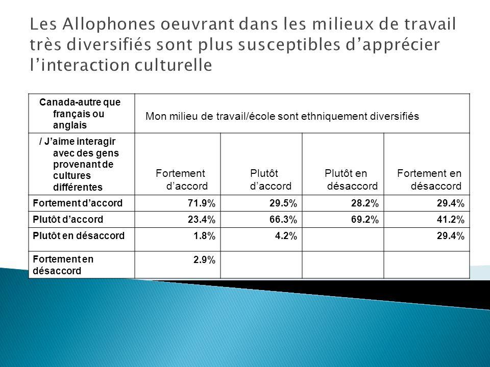 Canada-autre que français ou anglais Mon milieu de travail/école sont ethniquement diversifiés / Jaime interagir avec des gens provenant de cultures différentes Fortement daccord Plutôt daccord Plutôt en désaccord Fortement en désaccord Fortement daccord 71.9%29.5%28.2%29.4% Plutôt daccord 23.4%66.3%69.2%41.2% Plutôt en désaccord 1.8%4.2%29.4% Fortement en désaccord 2.9% Les Allophones oeuvrant dans les milieux de travail très diversifiés sont plus susceptibles dapprécier linteraction culturelle