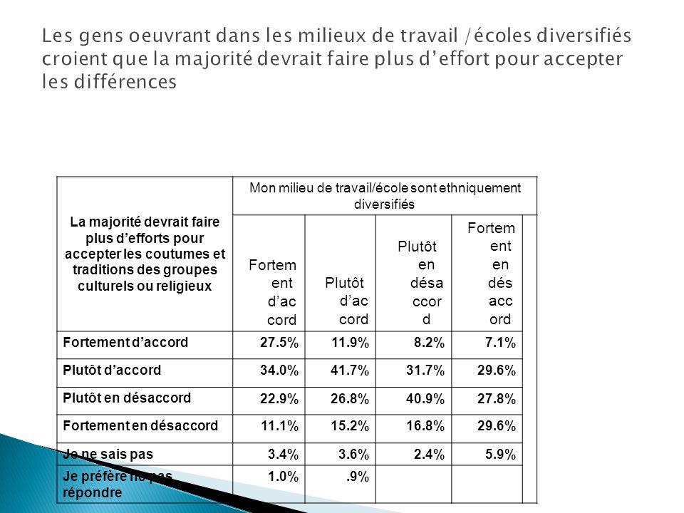 La majorité devrait faire plus defforts pour accepter les coutumes et traditions des groupes culturels ou religieux Mon milieu de travail/école sont ethniquement diversifiés Fortem ent dac cord Plutôt dac cord Plutôt en désa ccor d Fortem ent en dés acc ord Fortement daccord 27.5%11.9%8.2%7.1% Plutôt daccord 34.0%41.7%31.7%29.6% Plutôt en désaccord 22.9%26.8%40.9%27.8% Fortement en désaccord 11.1%15.2%16.8%29.6% Je ne sais pas 3.4%3.6%2.4%5.9% Je préfère ne pas répondre 1.0%.9%