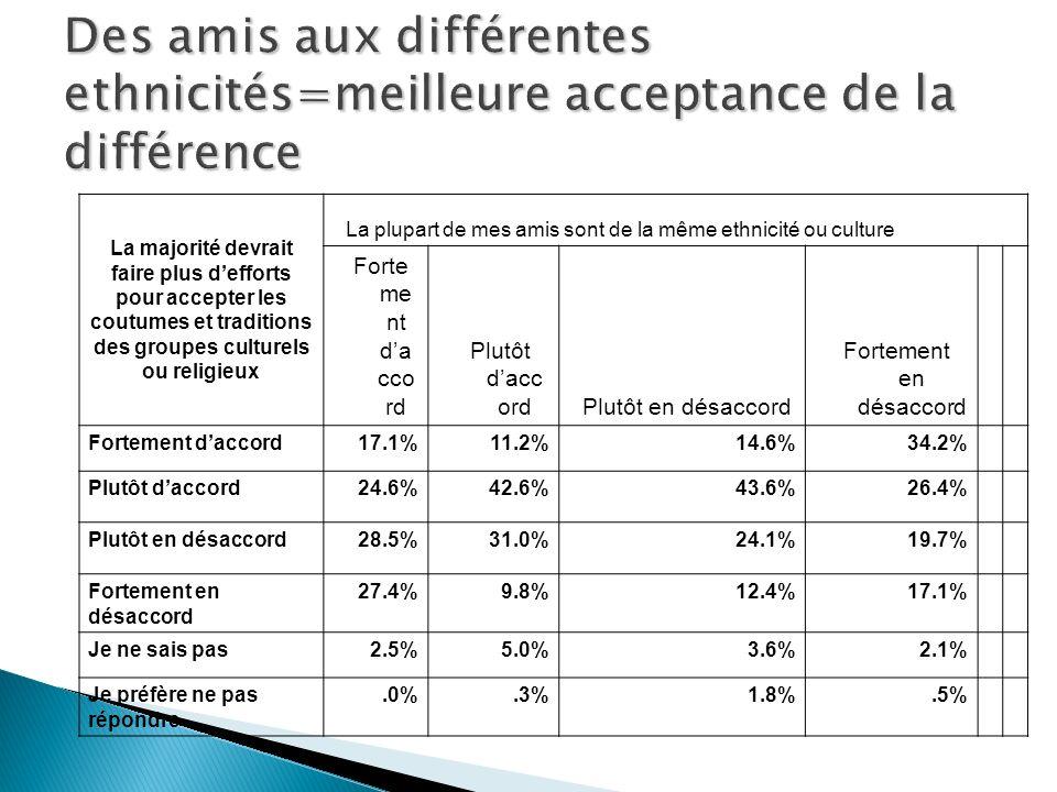 La majorité devrait faire plus defforts pour accepter les coutumes et traditions des groupes culturels ou religieux La plupart de mes amis sont de la même ethnicité ou culture Forte me nt da cco rd Plutôt dacc ordPlutôt en désaccord Fortement en désaccord Fortement daccord 17.1%11.2%14.6%34.2% Plutôt daccord 24.6%42.6%43.6%26.4% Plutôt en désaccord 28.5%31.0%24.1%19.7% Fortement en désaccord 27.4%9.8%12.4%17.1% Je ne sais pas 2.5%5.0%3.6%2.1% Je préfère ne pas répondre.0%.3%1.8%.5%