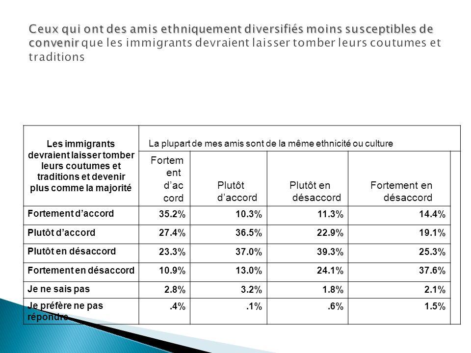 Les immigrants devraient laisser tomber leurs coutumes et traditions et devenir plus comme la majorité La plupart de mes amis sont de la même ethnicité ou culture Fortem ent dac cord Plutôt daccord Plutôt en désaccord Fortement en désaccord Fortement daccord 35.2%10.3%11.3%14.4% Plutôt daccord 27.4%36.5%22.9%19.1% Plutôt en désaccord 23.3%37.0%39.3%25.3% Fortement en désaccord 10.9%13.0%24.1%37.6% Je ne sais pas 2.8%3.2%1.8%2.1% Je préfère ne pas répondre.4%.1%.6%1.5%