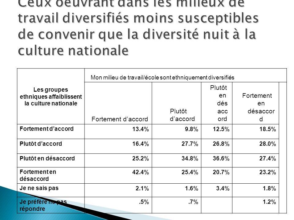 Les groupes ethniques affaiblissent la culture nationale Mon milieu de travail/école sont ethniquement diversifiés Fortement daccord Plutôt daccord Plutôt en dés acc ord Fortement en désaccor d Fortement daccord 13.4%9.8%12.5%18.5% Plutôt daccord 16.4%27.7%26.8%28.0% Plutôt en désaccord 25.2%34.8%36.6%27.4% Fortement en désaccord 42.4%25.4%20.7%23.2% Je ne sais pas 2.1%1.6%3.4%1.8% Je préfère ne pas répondre.5%.7%1.2%