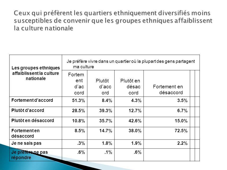 Les groupes ethniques affaiblissent la culture nationale Je préfère vivre dans un quartier où la plupart des gens partagent ma culture Fortem ent dac cord Plutôt dacc ord Plutôt en désac cord Fortement en désaccord Fortement daccord 51.3%8.4%4.3%3.5% Plutôt daccord 28.5%39.3%12.7%6.7% Plutôt en désaccord 10.8%35.7%42.6%15.0% Fortement en désaccord 8.5%14.7%38.0%72.5% Je ne sais pas.3%1.8%1.9%2.2% Je préfère ne pas répondre.6%.1%.6%
