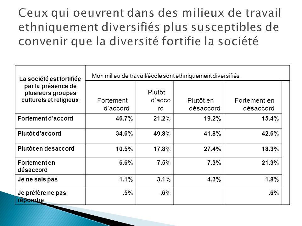 Ceux qui oeuvrent dans des milieux de travail ethniquement diversifiés plus susceptibles de convenir que la diversité fortifie la société La société est fortifiée par la présence de plusieurs groupes culturels et religieux Mon milieu de travail/école sont ethniquement diversifiés Fortement daccord Plutôt dacco rd Plutôt en désaccord Fortement en désaccord Fortement daccord 46.7%21.2%19.2%15.4% Plutôt daccord 34.6%49.8%41.8%42.6% Plutôt en désaccord 10.5%17.8%27.4%18.3% Fortement en désaccord 6.6%7.5%7.3%21.3% Je ne sais pas 1.1%3.1%4.3%1.8% Je préfère ne pas répondre.5%.6%