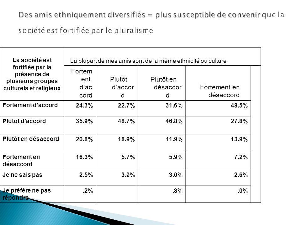 Des amis ethniquement diversifiés = plus susceptible de convenir Des amis ethniquement diversifiés = plus susceptible de convenir que la société est fortifiée par le pluralisme La société est fortifiée par la présence de plusieurs groupes culturels et religieux La plupart de mes amis sont de la même ethnicité ou culture Fortem ent dac cord Plutôt daccor d Plutôt en désaccor d Fortement en désaccord Fortement daccord 24.3%22.7%31.6%48.5% Plutôt daccord 35.9%48.7%46.8%27.8% Plutôt en désaccord 20.8%18.9%11.9%13.9% Fortement en désaccord 16.3%5.7%5.9%7.2% Je ne sais pas 2.5%3.9%3.0%2.6% Je préfère ne pas répondre.2%.8%.0%