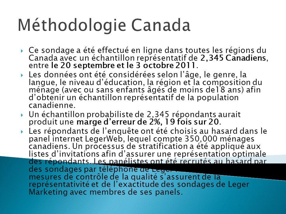 Méthodologie Canada Ce sondage a été effectué en ligne dans toutes les régions du Canada avec un échantillon représentatif de 2,345 Canadiens, entre le 20 septembre et le 3 octobre 2011.
