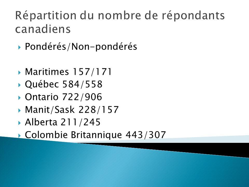 Répartition du nombre de répondants canadiens Pondérés/Non-pondérés Maritimes 157/171 Québec 584/558 Ontario 722/906 Manit/Sask 228/157 Alberta 211/245 Colombie Britannique 443/307